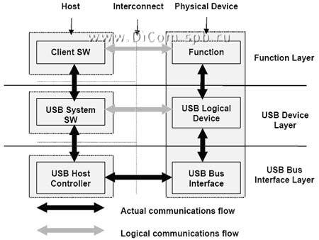 Структуризация сети USB