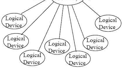 Физическая топология шины USB - звезда