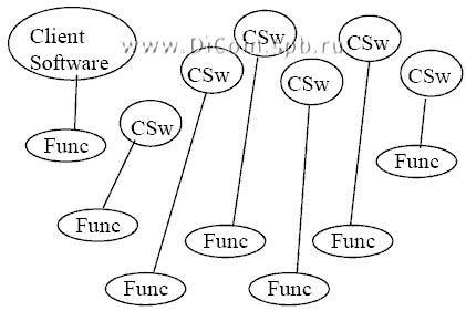 отношения клиентского программного обеспечения и USB