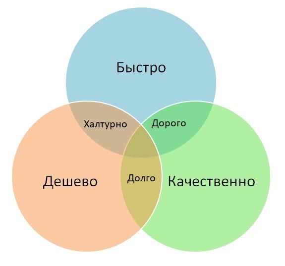 Схема работы сервис-центров